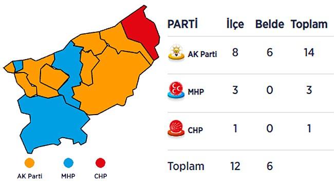 Rize'de 31 Mart Seçimi sonuçları belli oldu