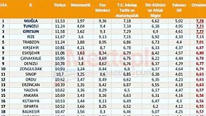 Rize, LGS sıralamasında Türkiye 4.'sü oldu